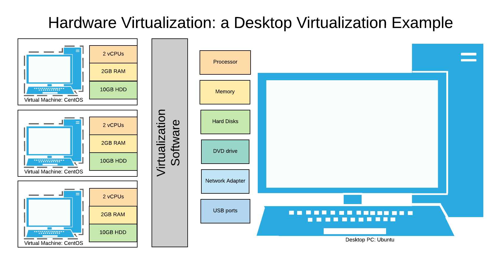 Hardware Virtualization - Desktop Virtualization